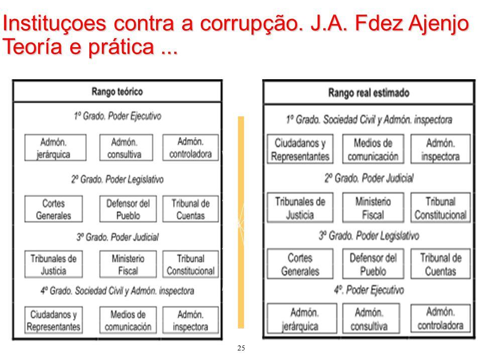 25 Instituçoes contra a corrupção. J.A. Fdez Ajenjo Teoría e prática... 25