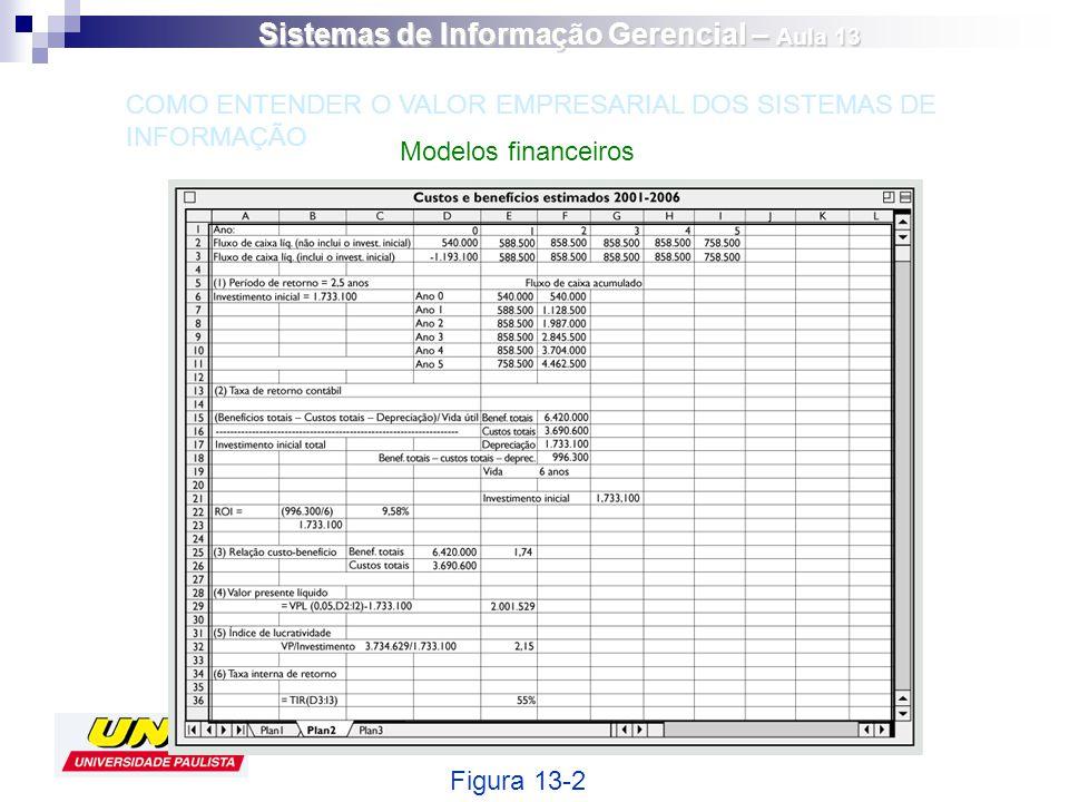 Modelos financeiros Figura 13-2 COMO ENTENDER O VALOR EMPRESARIAL DOS SISTEMAS DE INFORMAÇÃO Sistemas de Informação Gerencial – Aula 13