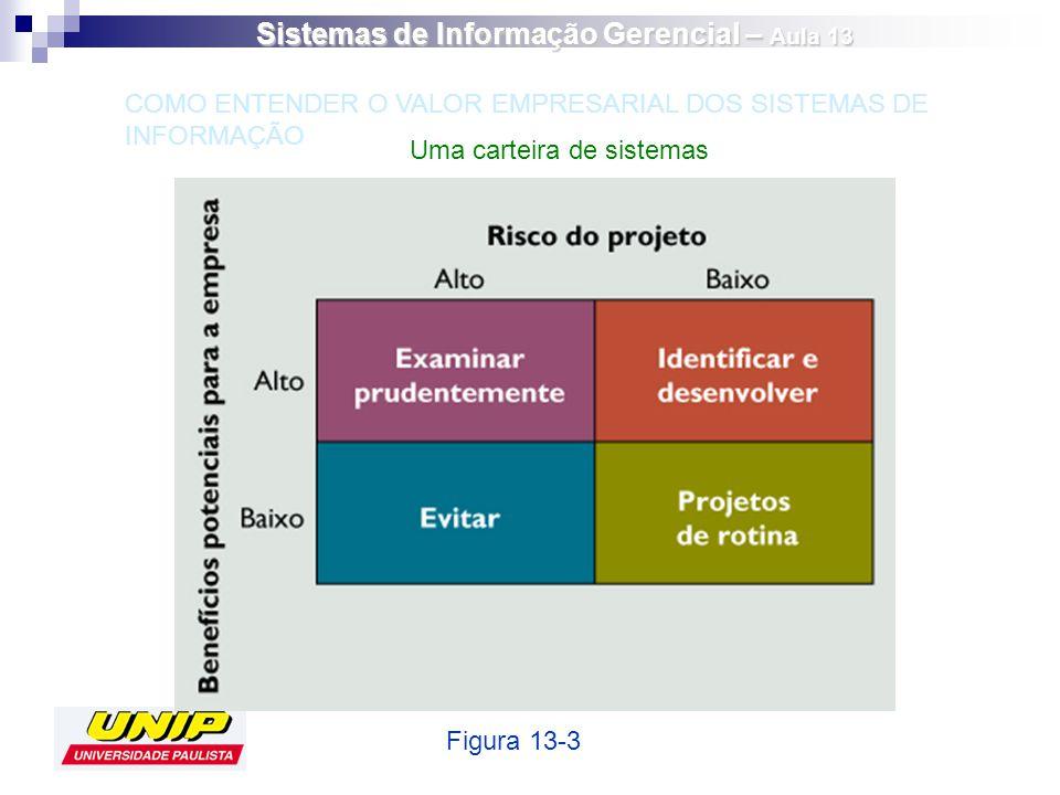 Uma carteira de sistemas Figura 13-3 COMO ENTENDER O VALOR EMPRESARIAL DOS SISTEMAS DE INFORMAÇÃO Sistemas de Informação Gerencial – Aula 13