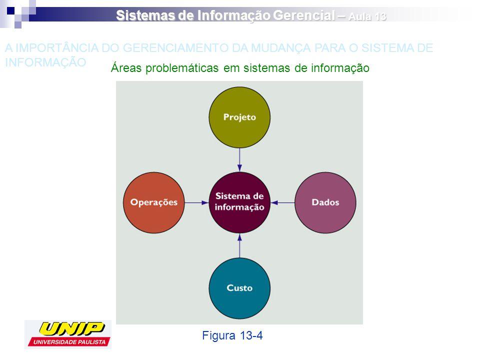 Áreas problemáticas em sistemas de informação Figura 13-4 A IMPORTÂNCIA DO GERENCIAMENTO DA MUDANÇA PARA O SISTEMA DE INFORMAÇÃO Sistemas de Informaçã