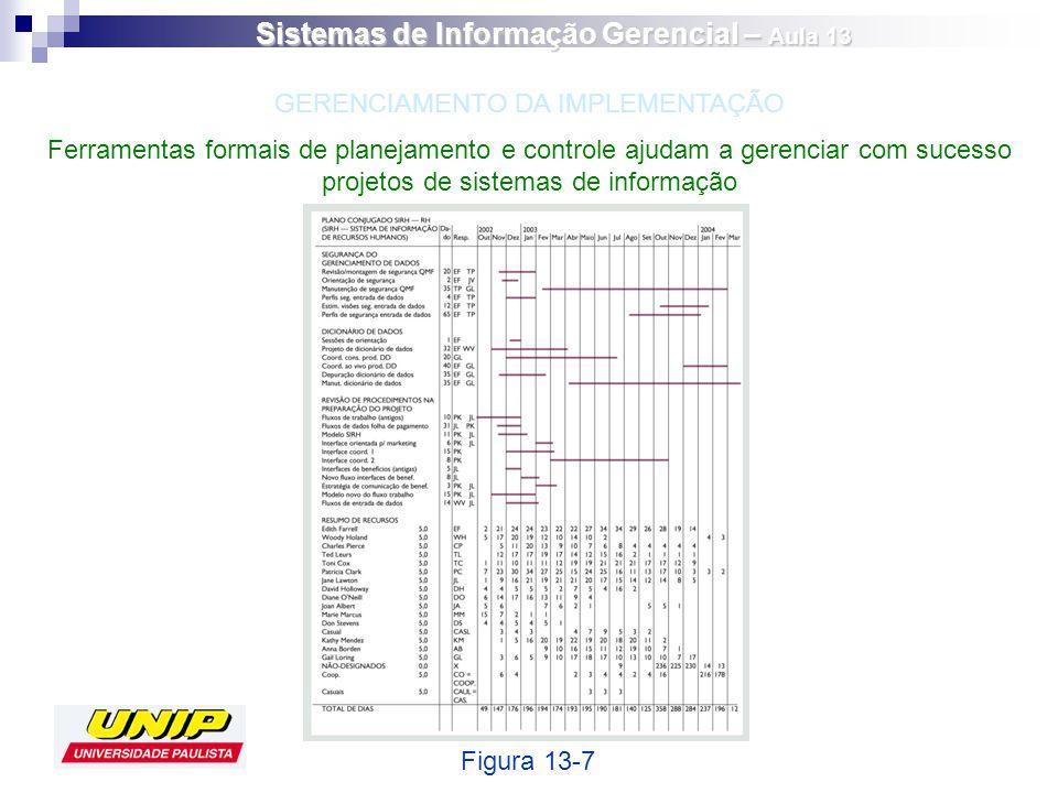 Ferramentas formais de planejamento e controle ajudam a gerenciar com sucesso projetos de sistemas de informação Figura 13-7 GERENCIAMENTO DA IMPLEMEN