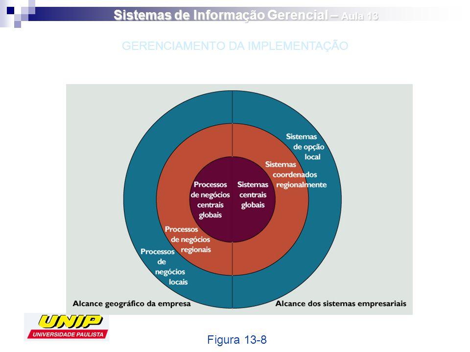 Figura 13-8 GERENCIAMENTO DA IMPLEMENTAÇÃO Sistemas de Informação Gerencial – Aula 13