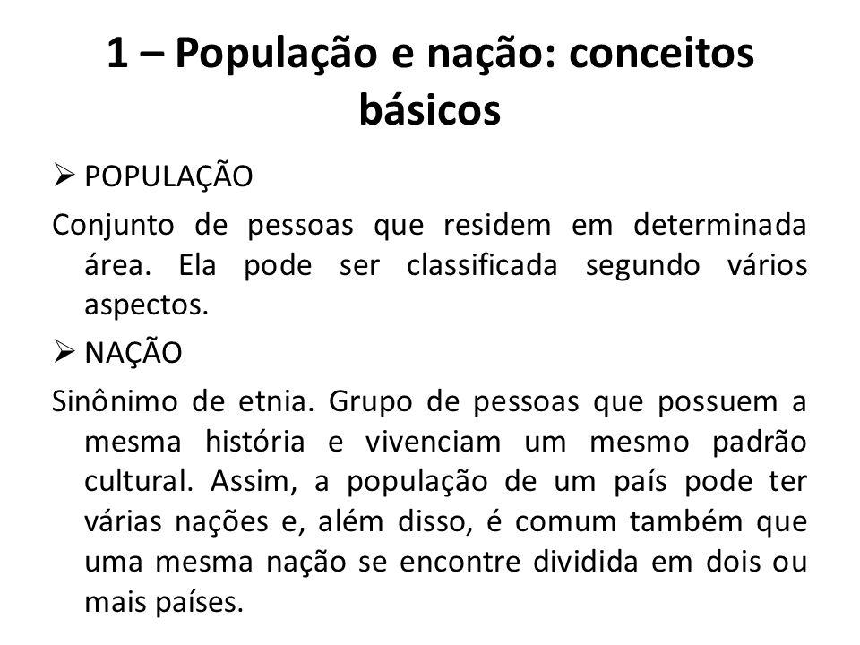 1 – População e nação: conceitos básicos  POPULAÇÃO Conjunto de pessoas que residem em determinada área. Ela pode ser classificada segundo vários asp