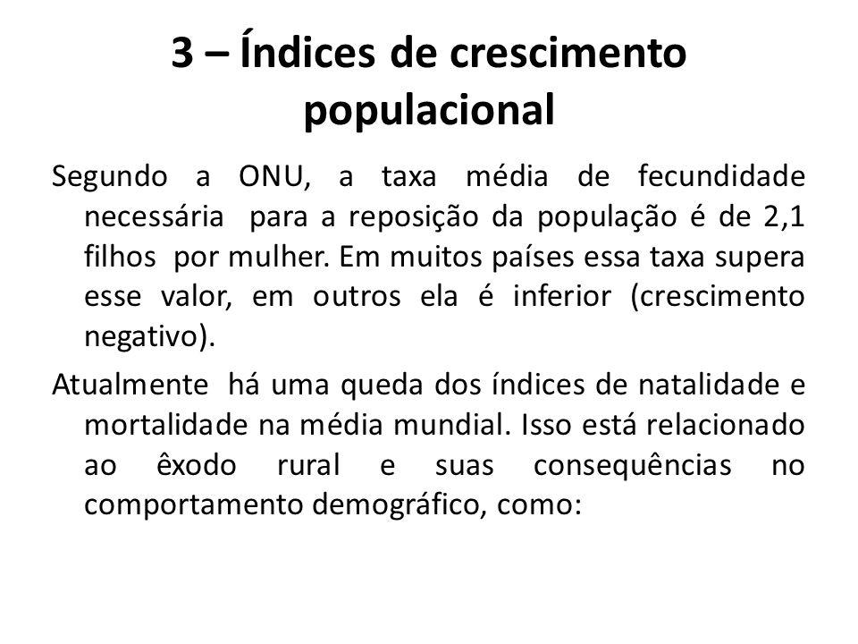 3 – Índices de crescimento populacional Segundo a ONU, a taxa média de fecundidade necessária para a reposição da população é de 2,1 filhos por mulher