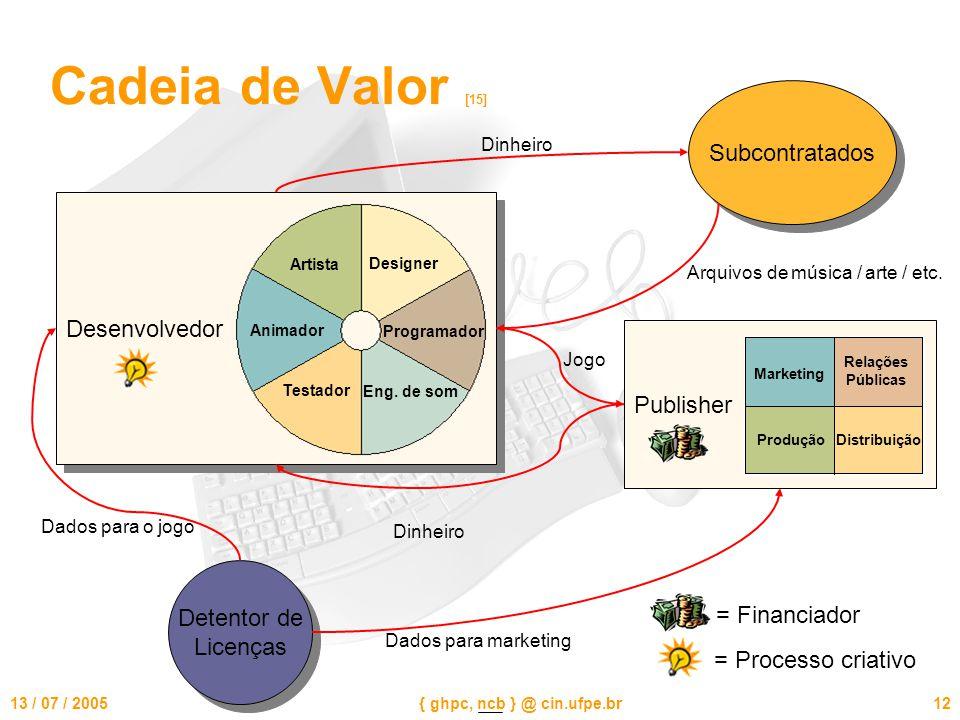 13 / 07 / 2005{ ghpc, ncb } @ cin.ufpe.br12 Cadeia de Valor [15] Desenvolvedor Artista Animador Designer Eng.