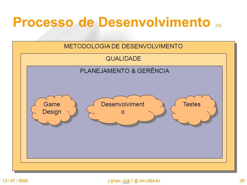 13 / 07 / 2005{ ghpc, ncb } @ cin.ufpe.br20 Processo de Desenvolvimento [16] METODOLOGIA DE DESENVOLVIMENTO QUALIDADE PLANEJAMENTO & GERÊNCIA Game Design Testes Desenvolviment o