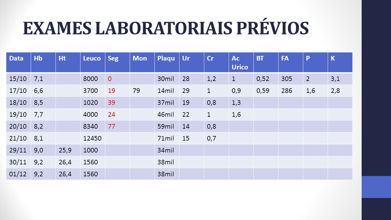 EXAMES LABORATORIAIS PRÉVIOS DataHbHtLeucoSegMonPlaquUrCrAc Urico BTFAPK 15/107,18000030mil281,210,5230523,1 17/106,63700197914mil2910,90,592861,62,8
