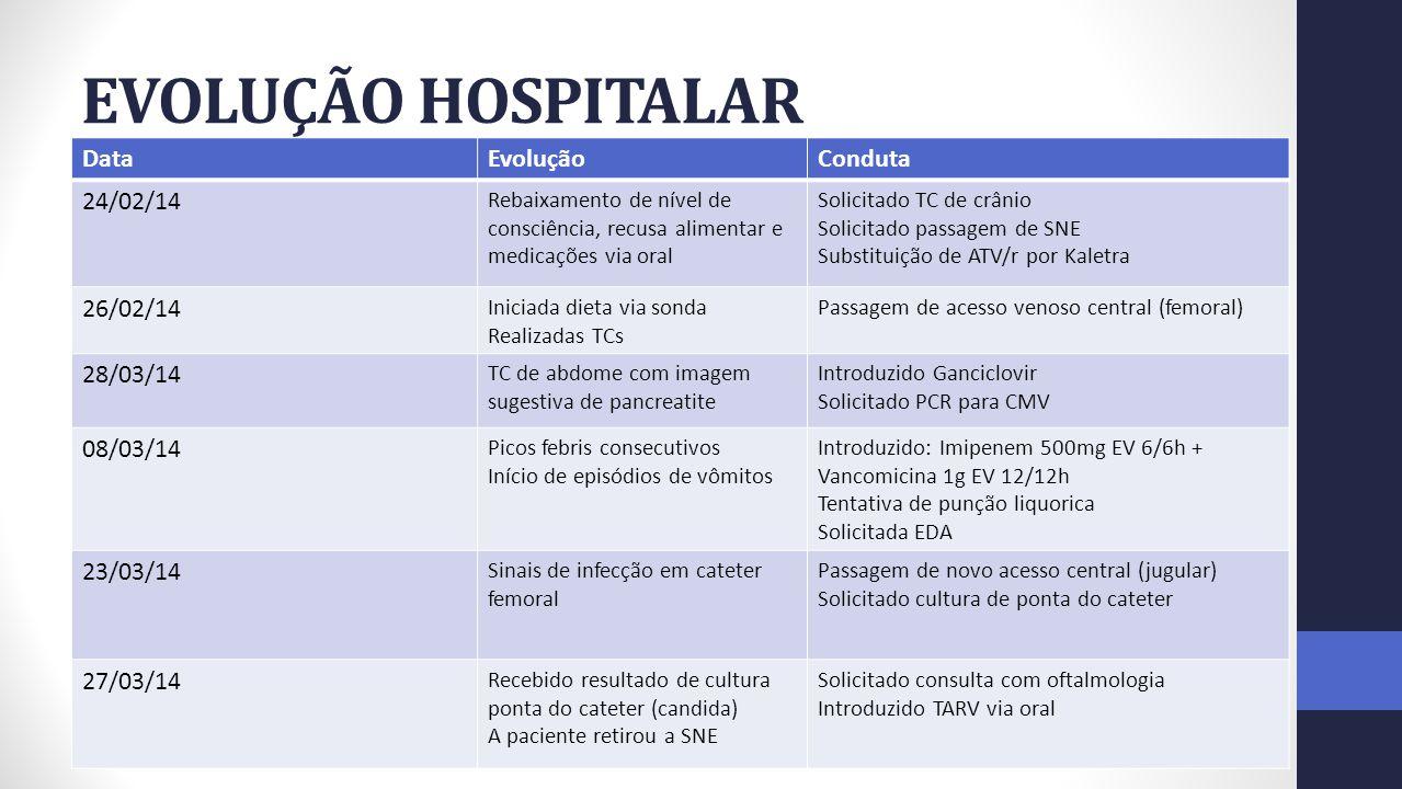 EVOLUÇÃO HOSPITALAR DataEvoluçãoConduta 24/02/14 Rebaixamento de nível de consciência, recusa alimentar e medicações via oral Solicitado TC de crânio