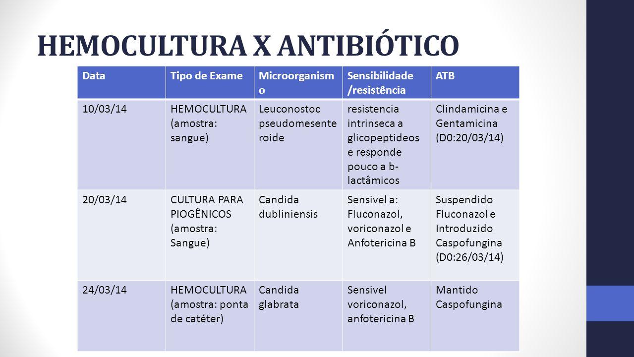 HEMOCULTURA X ANTIBIÓTICO DataTipo de ExameMicroorganism o Sensibilidade /resistência ATB 10/03/14HEMOCULTURA (amostra: sangue) Leuconostoc pseudomesente roide resistencia intrinseca a glicopeptideos e responde pouco a b- lactâmicos Clindamicina e Gentamicina (D0:20/03/14) 20/03/14CULTURA PARA PIOGÊNICOS (amostra: Sangue) Candida dubliniensis Sensivel a: Fluconazol, voriconazol e Anfotericina B Suspendido Fluconazol e Introduzido Caspofungina (D0:26/03/14) 24/03/14HEMOCULTURA (amostra: ponta de catéter) Candida glabrata Sensivel voriconazol, anfotericina B Mantido Caspofungina