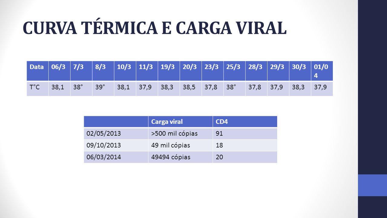 CURVA TÉRMICA E CARGA VIRAL Data06/37/38/310/311/319/320/323/325/328/329/330/301/0 4 T°C38,138°39°38,137,938,338,537,838°37,837,938,337,9 Carga viralC