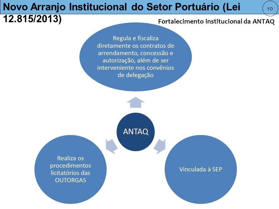 Novo Arranjo Institucional do Setor Portuário (Lei 12.815/2013) 10 Fortalecimento institucional da ANTAQ