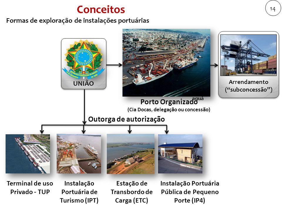 Conceitos UNIÃO Arrendamento ( subconcessão ) Terminal de uso Privado - TUP Instalação Portuária Pública de Pequeno Porte (IP4) Instalação Portuária de Turismo (IPT) Estação de Transbordo de Carga (ETC) Porto Organizado (Cia Docas, delegação ou concessão) Outorga de autorização Formas de exploração de instalações portuárias Paran aguá 14