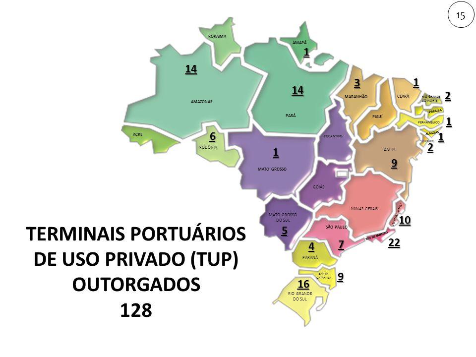 14 14 22 10 9 1 3 1 1 2 7 4 9 16 6 1 5 2 1 AMAPÁ RORAIMA RODÔNIA MATO GROSSO TOCANTINS GOIÁS MATO GROSSO DO SUL SÃO PAULO ESPÍRITO SANTO PARANÁ RIO DE JANEIRO MARANHÃO PIAUÍ CEARÁ PARAÍBA PERNAMBUCO RIO GRANDE DO NORTE ALAGOAS SERGIPE PARÁ ACRE MINAS GERAIS RIO GRANDE DO SUL SANTA CATARINA AMAZONAS BAHIA 15 TERMINAIS PORTUÁRIOS DE USO PRIVADO (TUP) OUTORGADOS 128