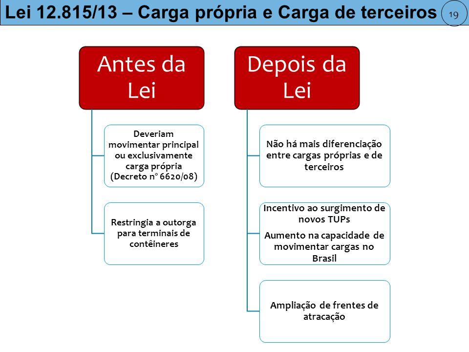 Antes da Lei Deveriam movimentar principal ou exclusivamente carga própria (Decreto nº 6620/08) Restringia a outorga para terminais de contêineres Depois da Lei Não há mais diferenciação entre cargas próprias e de terceiros Incentivo ao surgimento de novos TUPs Aumento na capacidade de movimentar cargas no Brasil Ampliação de frentes de atracação Lei 12.815/13 – Carga própria e Carga de terceiros 19