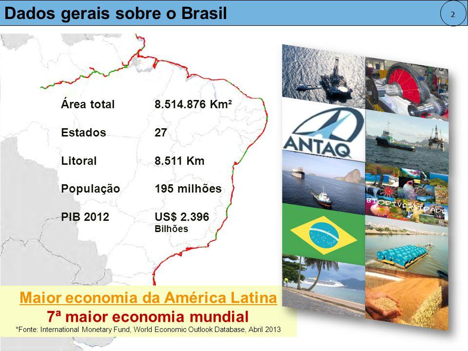 Maior economia da América Latina 7ª maior economia mundial *Fonte: International Monetary Fund, World Economic Outlook Database, Abril 2013 Área total8.514.876 Km² Estados27 Litoral8.511 Km População195 milhões PIB 2012US$ 2.396 Bilhões Países América Latina e Caribe % GDP 2011 Brasil33,1% México28,2% Argentina8,1% Colômbia5,7% Venezuela5,3% Chile4,6% Perú3,5% Demais Países 11,4% Dados gerais sobre o Brasil 2