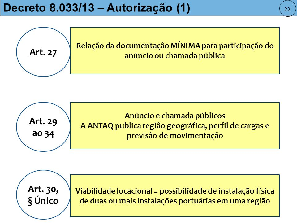 Decreto 8.033/13 – Autorização (1) Art.