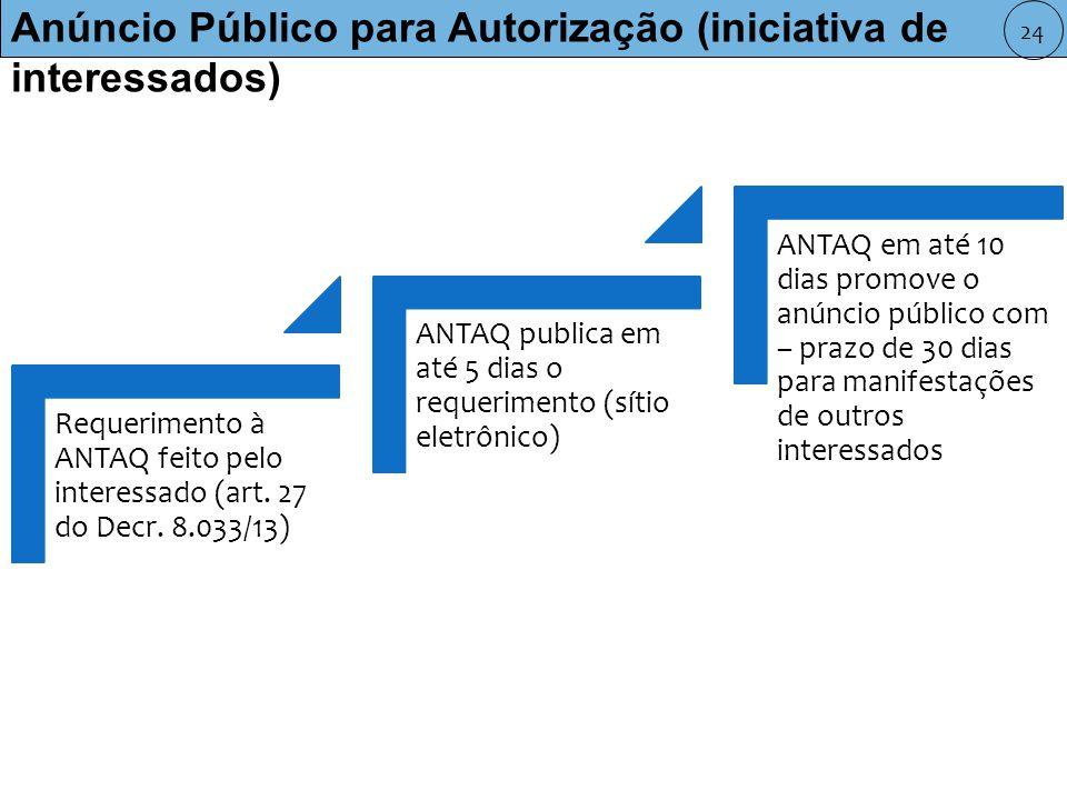 Anúncio Público para Autorização (iniciativa de interessados) Requerimento à ANTAQ feito pelo interessado (art.