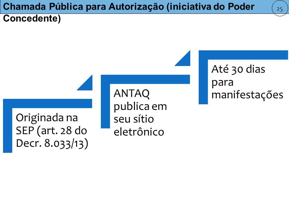 Chamada Pública para Autorização (iniciativa do Poder Concedente) Originada na SEP (art.