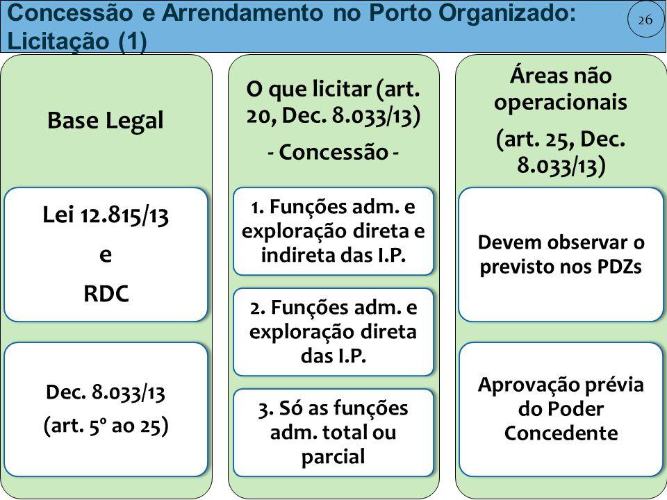 Concessão e Arrendamento no Porto Organizado: Licitação (1) Base Legal Lei 12.815/13 e RDC Dec.