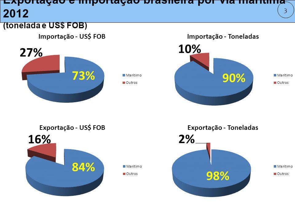 Exportação e importação brasileira por via marítima 2012 (tonelada e US$ FOB) 3