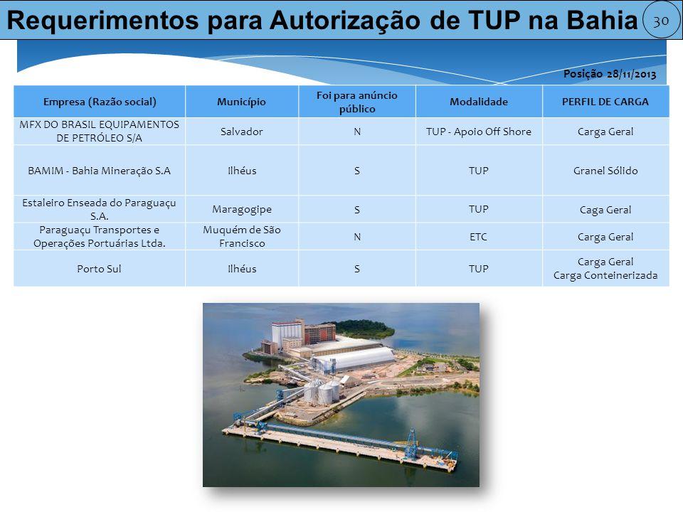 Requerimentos para Autorização de TUP na Bahia Empresa (Razão social)Município Foi para anúncio público ModalidadePERFIL DE CARGA MFX DO BRASIL EQUIPAMENTOS DE PETRÓLEO S/A Salvador N TUP - Apoio Off Shore Carga Geral BAMIM - Bahia Mineração S.AIlhéus S TUP Granel Sólido Estaleiro Enseada do Paraguaçu S.A.