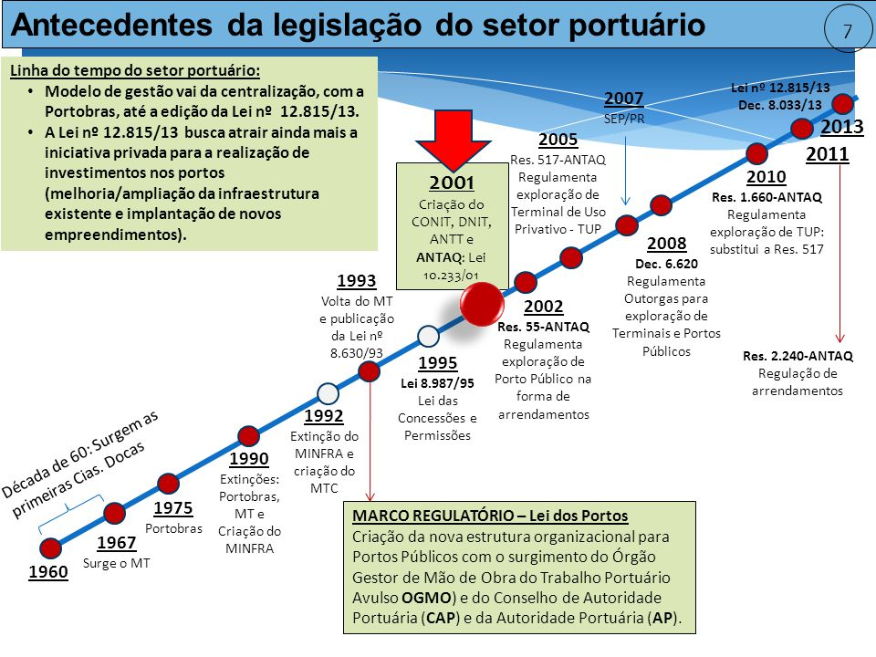 2001 Criação do CONIT, DNIT, ANTT e ANTAQ: Lei 10.233/01 1967 Surge o MT 1960 Década de 60: Surgem as primeiras Cias.