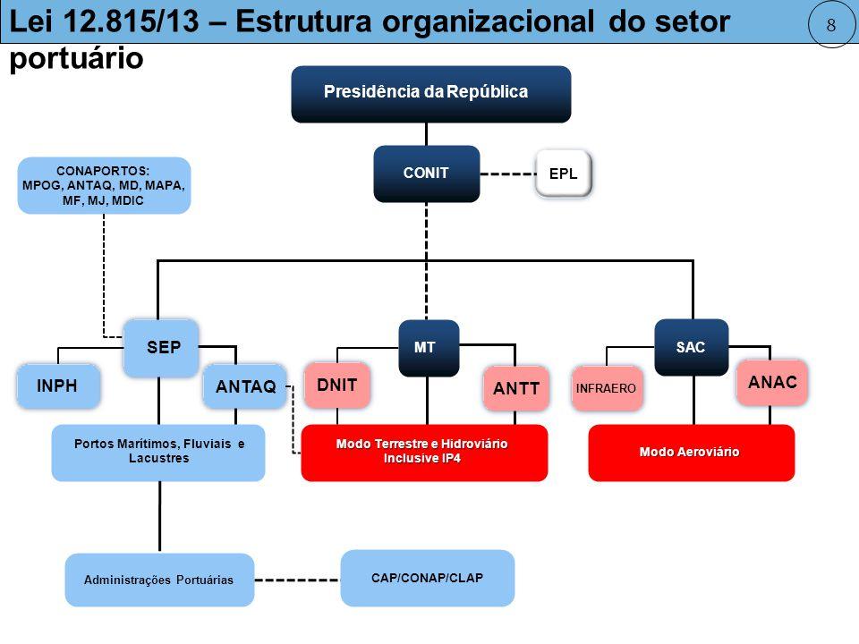 Novo Arranjo Institucional do Setor Portuário (Lei 12.815/2013) 9 Fortalecimento institucional da SEP