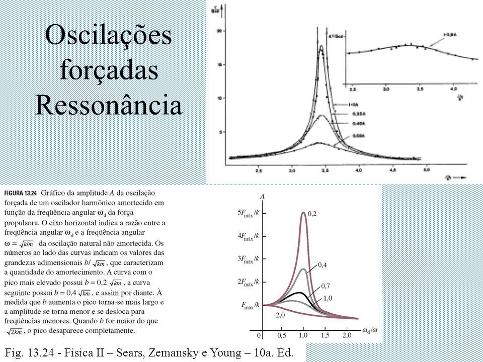 Oscilações forçadas Ressonância Fig. 13.24 - Fisica II – Sears, Zemansky e Young – 10a. Ed.