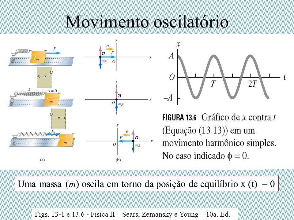 Movimento oscilatório Uma massa (m) oscila em torno da posição de equilíbrio x (t) = 0 Figs.