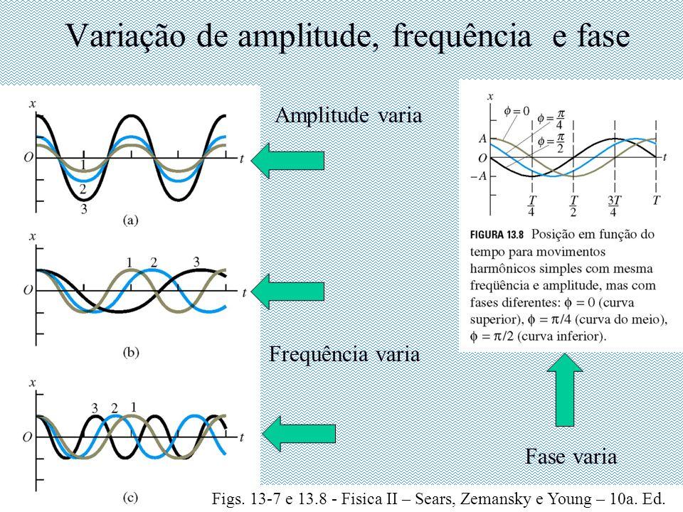 Variação de amplitude, frequência e fase Amplitude varia Frequência varia Fase varia Figs.