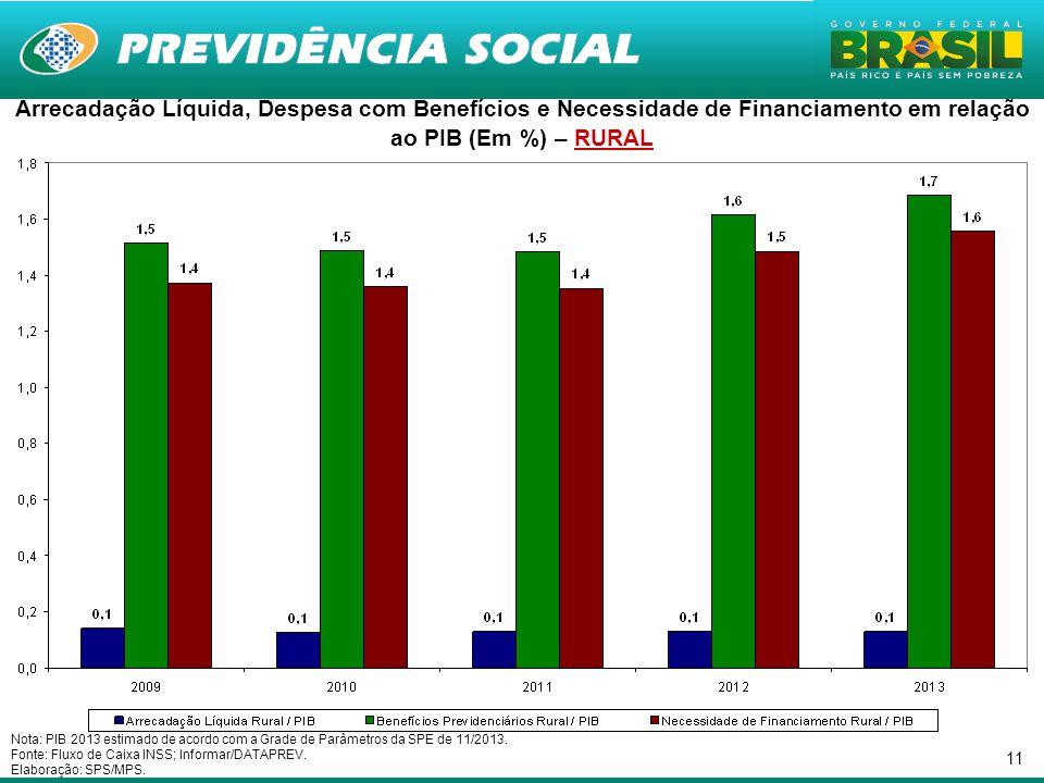 11 Nota: PIB 2013 estimado de acordo com a Grade de Parâmetros da SPE de 11/2013.