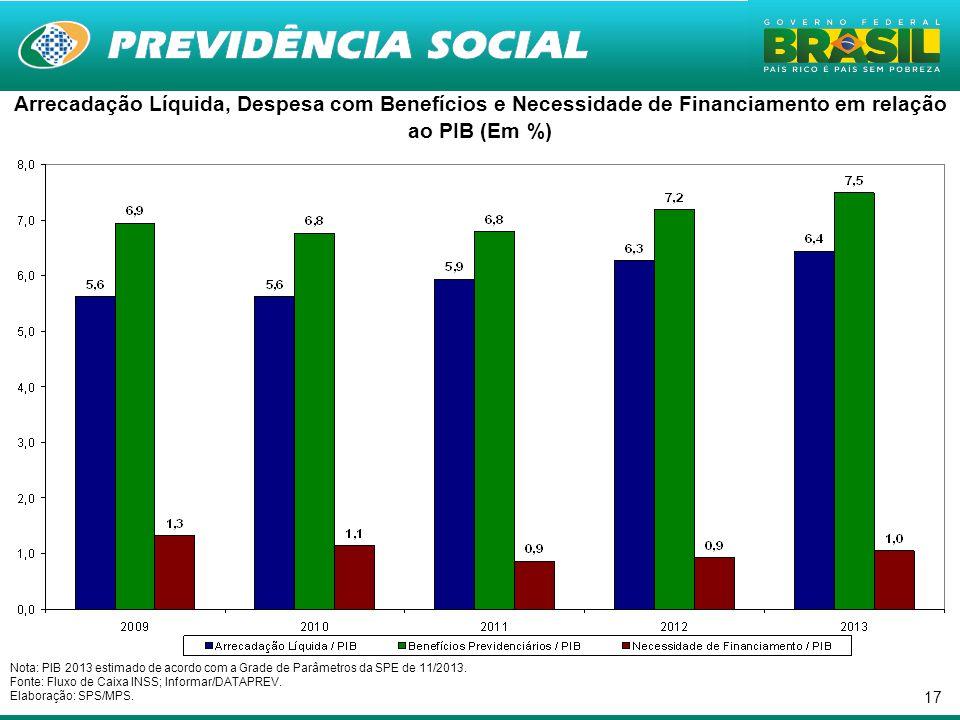 17 Nota: PIB 2013 estimado de acordo com a Grade de Parâmetros da SPE de 11/2013.