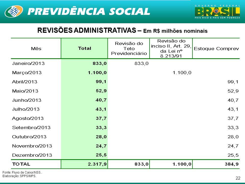 22 REVISÕES ADMINISTRATIVAS – Em R$ milhões nominais Fonte: Fluxo de Caixa INSS..
