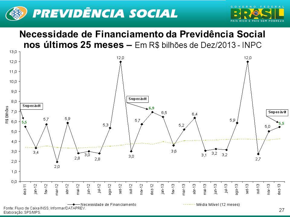 27 Necessidade de Financiamento da Previdência Social nos últimos 25 meses – Em R$ bilhões de Dez/2013 - INPC Fonte: Fluxo de Caixa INSS; Informar/DATAPREV.