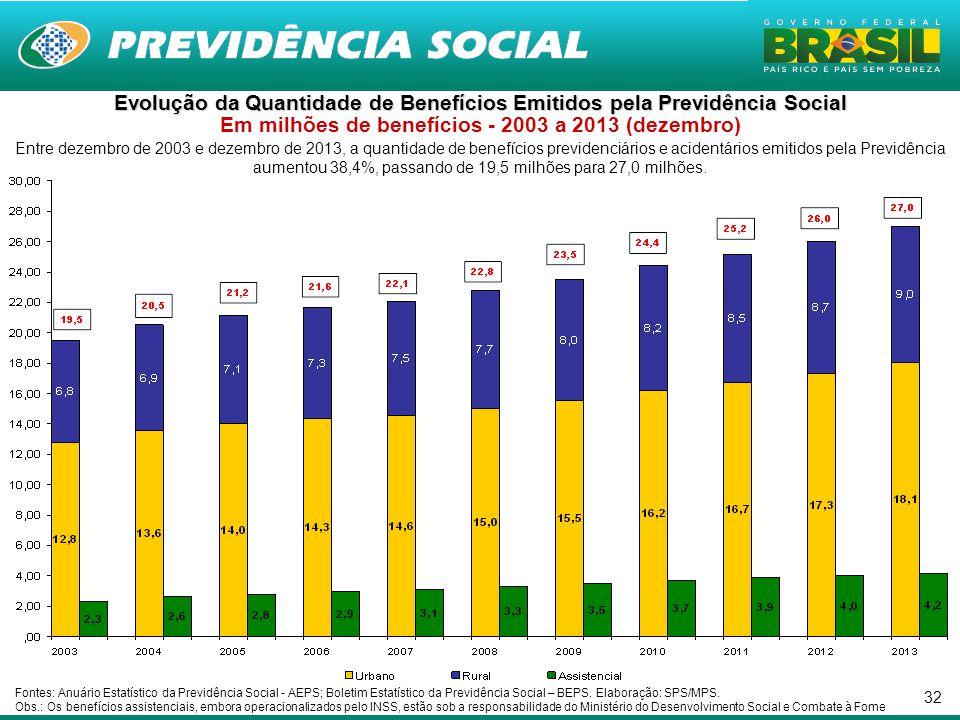 32 Entre dezembro de 2003 e dezembro de 2013, a quantidade de benefícios previdenciários e acidentários emitidos pela Previdência aumentou 38,4%, passando de 19,5 milhões para 27,0 milhões.
