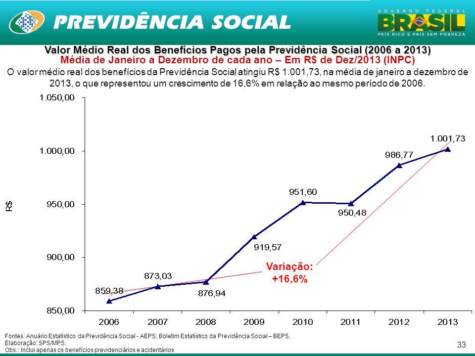 33 Valor Médio Real dos Benefícios Pagos pela Previdência Social (2006 a 2013) Valor Médio Real dos Benefícios Pagos pela Previdência Social (2006 a 2013) Média de Janeiro a Dezembro de cada ano – Em R$ de Dez/2013 (INPC) O valor médio real dos benefícios da Previdência Social atingiu R$ 1.001,73, na média de janeiro a dezembro de 2013, o que representou um crescimento de 16,6% em relação ao mesmo período de 2006.