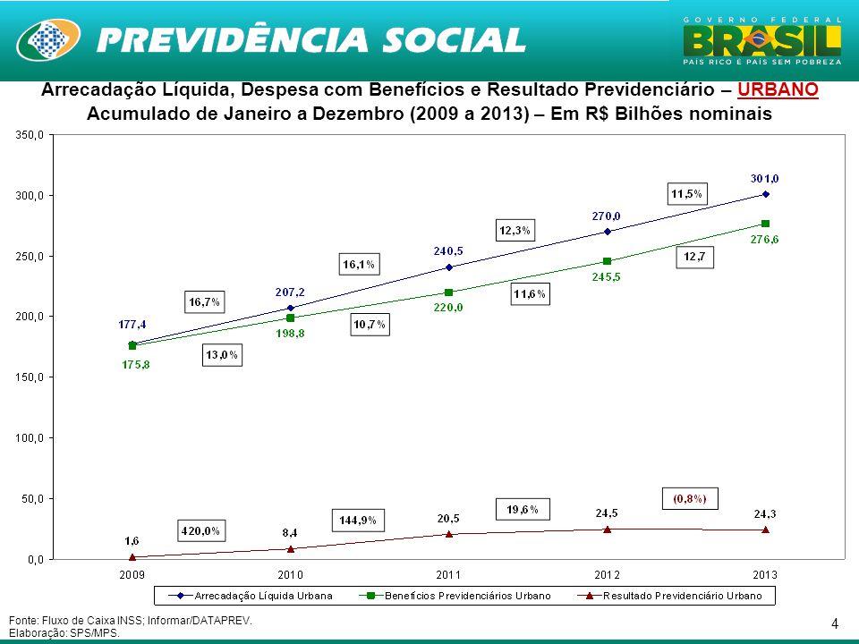5 Nota: PIB 2013 estimado de acordo com a Grade de Parâmetros da SPE de 11/2013.