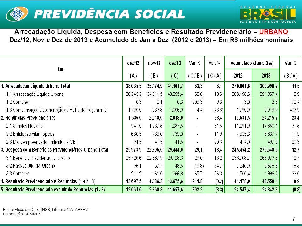 18 RESULTADO DO RGPS – RESULTADO DO RGPS – Em R$ milhões de Dezembro de 2013 (INPC) Fonte: Fluxo de Caixa INSS; Informar/DATAPREV.