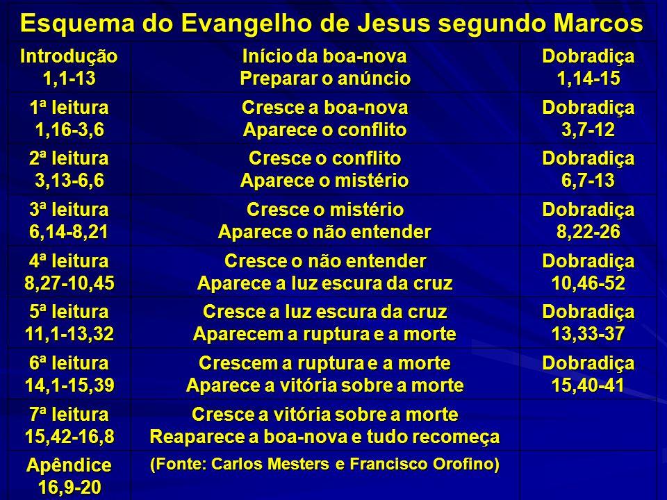Esquema do Evangelho de Jesus segundo Marcos Introdução1,1-13 Início da boa-nova Preparar o anúncio Dobradiça1,14-15 1ª leitura 1,16-3,6 Cresce a boa-
