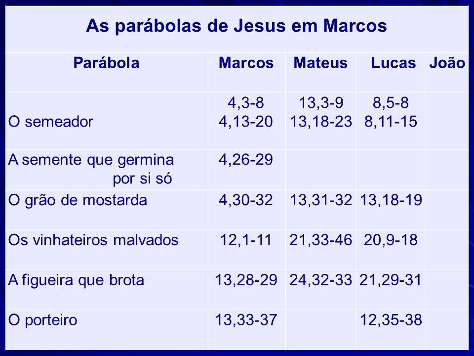 As parábolas de Jesus em Marcos ParábolaMarcosMateusLucasJoão O semeador 4,3-8 4,13-20 13,3-9 13,18-23 8,5-8 8,11-15 A semente que germina por si só 4