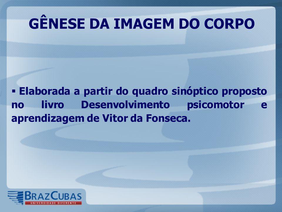  Elaborada a partir do quadro sinóptico proposto no livro Desenvolvimento psicomotor e aprendizagem de Vitor da Fonseca. GÊNESE DA IMAGEM DO CORPO