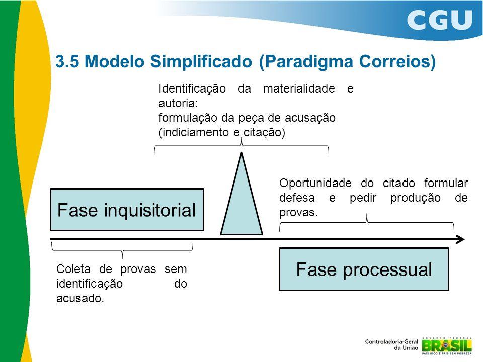 3.5 Modelo Simplificado (Paradigma Correios) Fase processual Coleta de provas sem identificação do acusado. Oportunidade do citado formular defesa e p