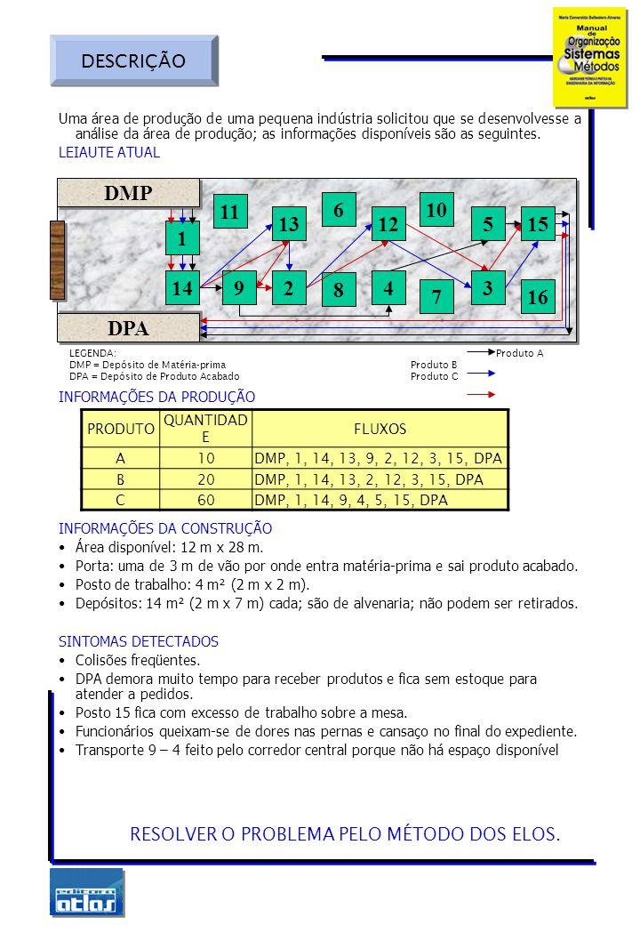 1.ANÁLISE DAS SOLICITAÇÕES Postos mais solicitados: DMP, DPA, 1, 14, 15 = 90.