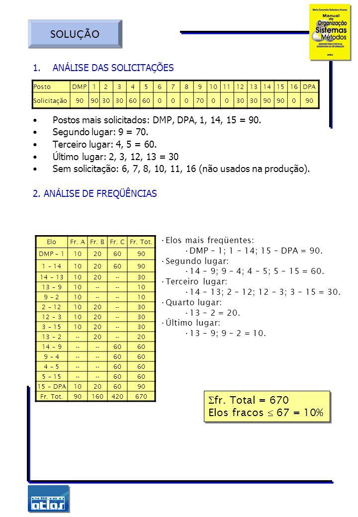 1.ANÁLISE DAS SOLICITAÇÕES Postos mais solicitados: DMP, DPA, 1, 14, 15 = 90. Segundo lugar: 9 = 70. Terceiro lugar: 4, 5 = 60. Último lugar: 2, 3, 12