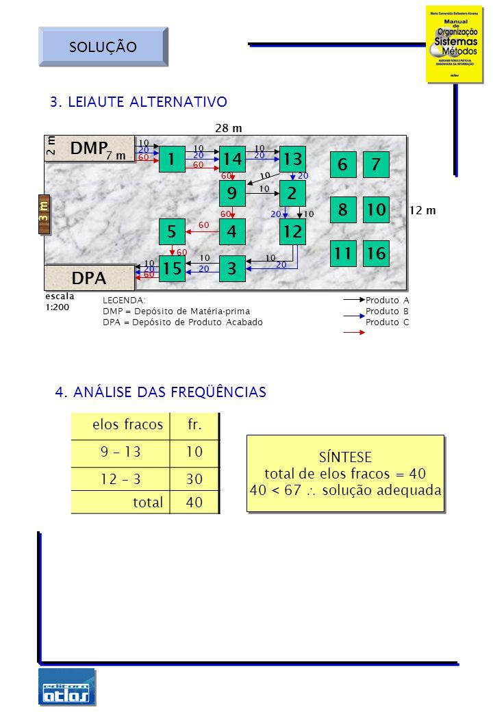 SOLUÇÃO LEGENDA:Produto A DMP = Depósito de Matéria-primaProduto B DPA = Depósito de Produto AcabadoProduto C DMP DPA 141 9 11 2 13 8 6 4 7 10 3 5 16