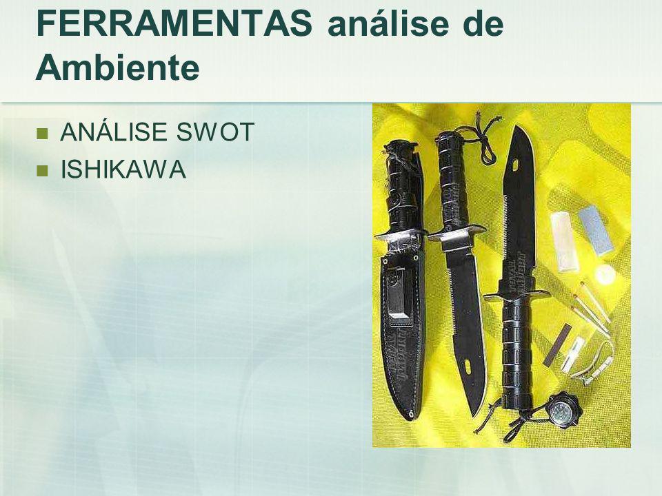 FERRAMENTAS análise de Ambiente ANÁLISE SWOT ISHIKAWA