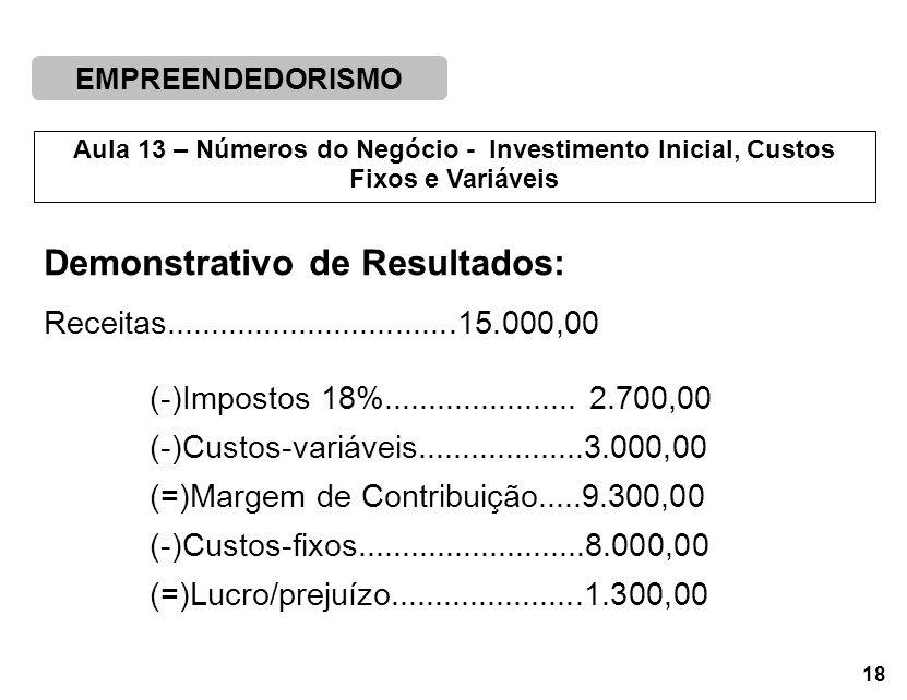 EMPREENDEDORISMO 18 Aula 13 – Números do Negócio - Investimento Inicial, Custos Fixos e Variáveis Demonstrativo de Resultados: Receitas.................................15.000,00 (-)Impostos 18%......................