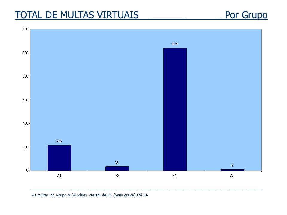 TOTAL DE MULTAS VIRTUAIS _______ _ Por Grupo __________________________________________________________________________________________________________ As multas do Grupo A (Auxiliar) variam de A1 (mais grave) até A4
