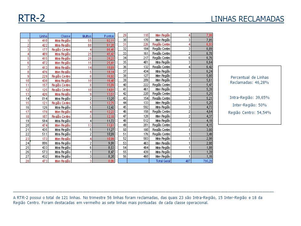 RTR-2 __________ _________ _ LINHAS RECLAMADAS Percentual de Linhas Reclamadas: 46,28% Intra-Região: 39,65% Inter-Região: 50% Região Centro: 54,54% __________________________________________________________________________________________________________________ A RTR-2 possui o total de 121 linhas.