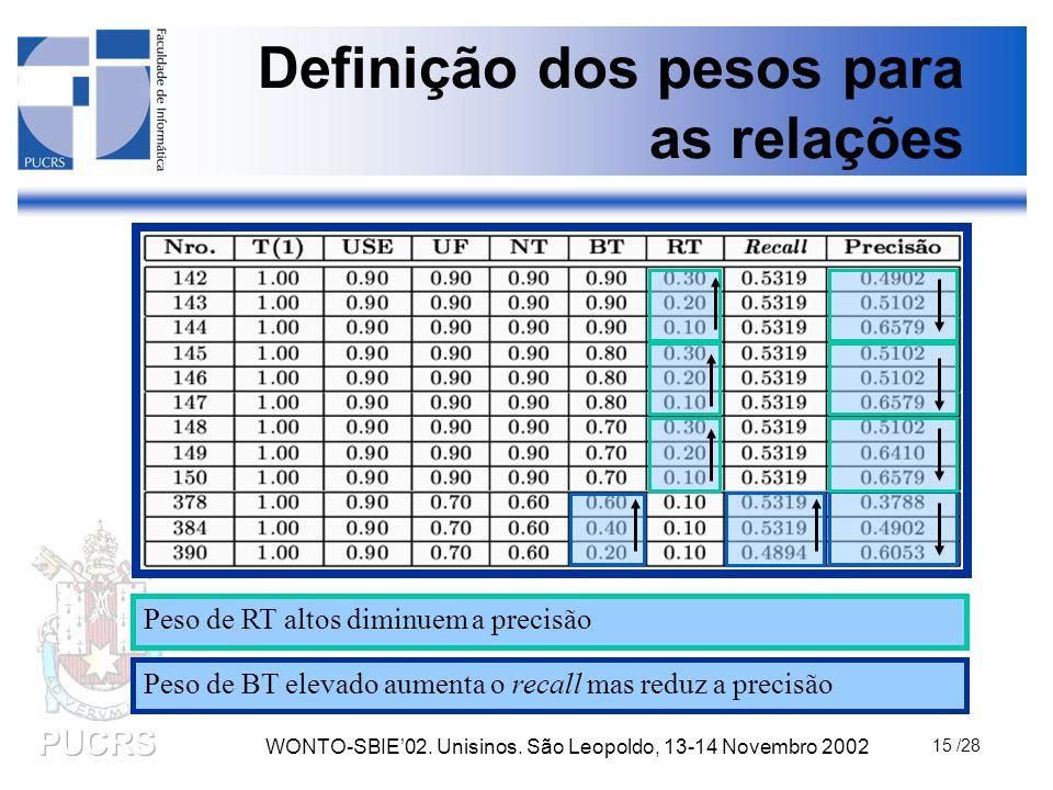 WONTO-SBIE'02. Unisinos. São Leopoldo, 13-14 Novembro 2002 15 /28 Definição dos pesos para as relações Peso de RT altos diminuem a precisão Peso de BT